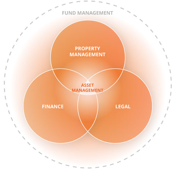Fund management - Property management - Finance - Legal - Asset management